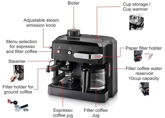 دفترچه راهنمای قهوه ساز دلونگی